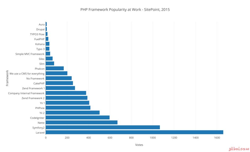2015 年最好的 PHP 框架调查统计