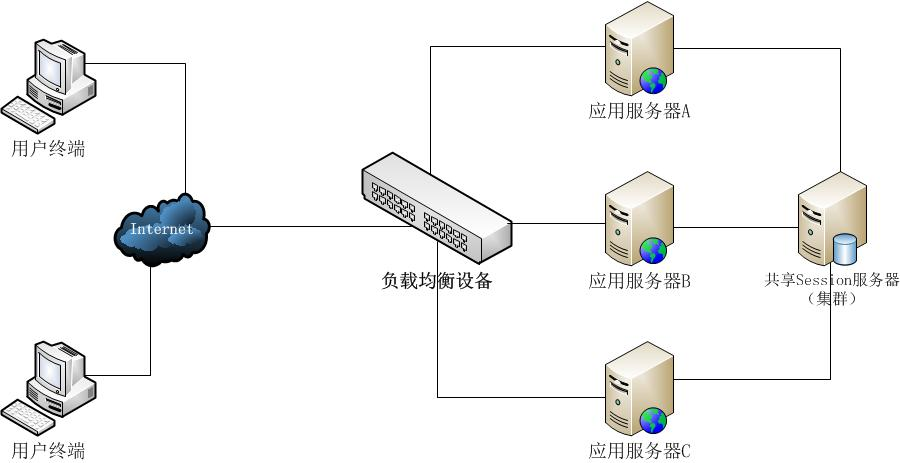 Session服务器