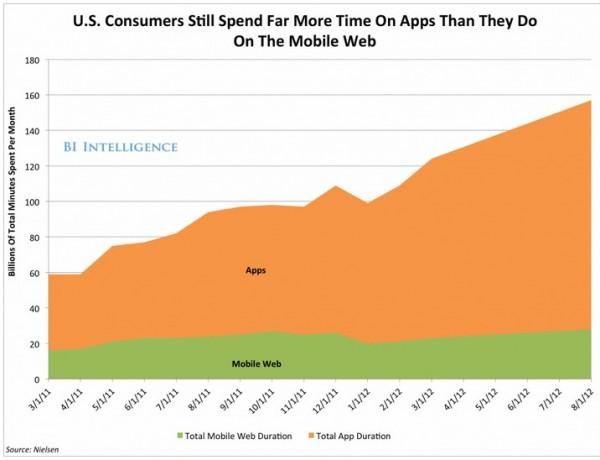 为何本地应用的使用率仍然高过HTML5?