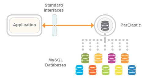 数据库管理系统ParElastic:打破常规 扩展云端MySQL