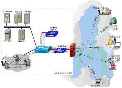 CentOS 5.10系统安装配置pptp VPN服务器