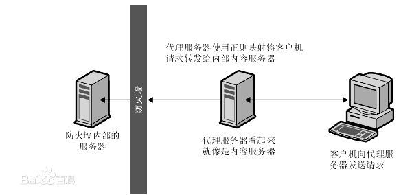 大型网站技术实践初级篇:借助Nginx搭建反向代理服务器