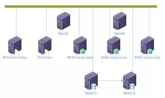 从小流量到高并发:开发者眼中的LNMP架构