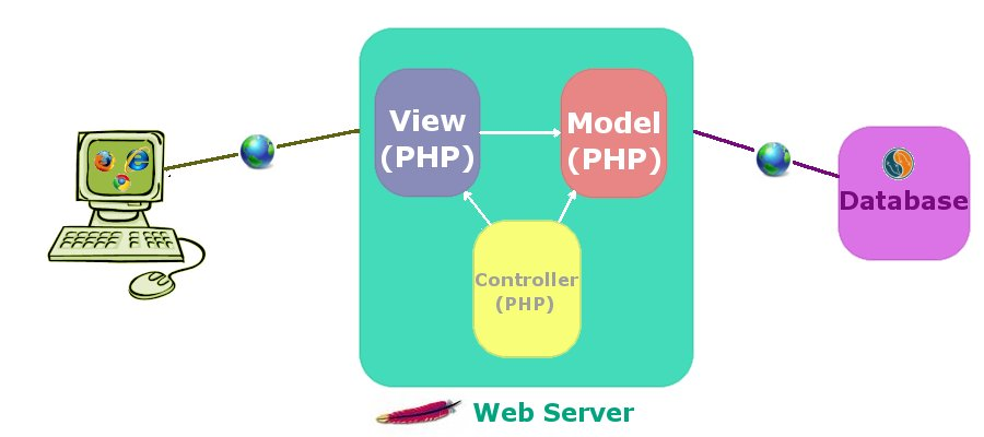 手把手编写自己的 PHP MVC 框架实例教程