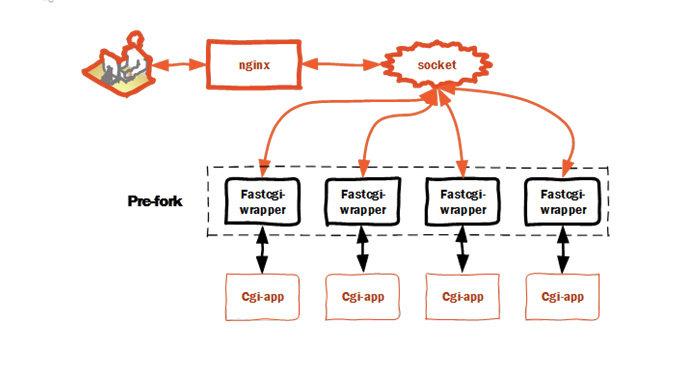 什么是CGI、FastCGI、PHP-CGI、PHP-FPM、Spawn-FCGI?