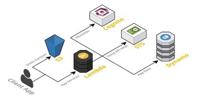 不容忽视 无服务器架构的四大主要弊端