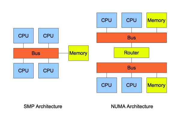 Linux上MYSQL优化的三板斧改进MySQL的性能