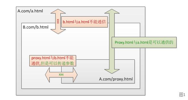 JavaScript跨域的问题父子页面之间跨域通信的方法