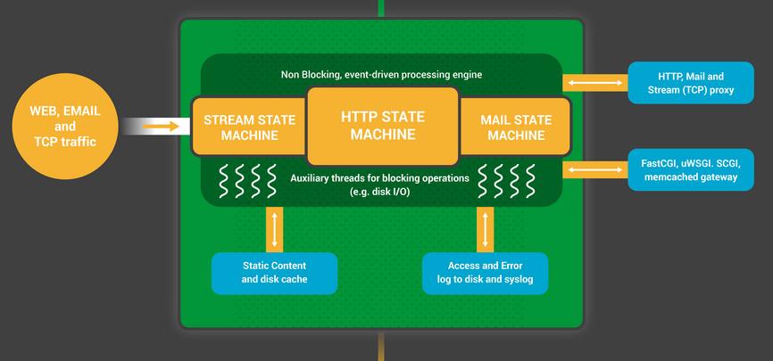 深入 Nginx:我们是如何为性能和规模做设计的
