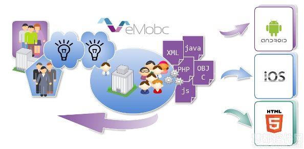 总结:Web 高效开发必备的 PHP 框架