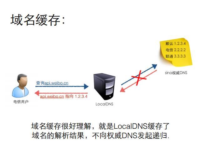 新浪:反 DNS 劫持高效实战 & HttpDNS Lib 库解析