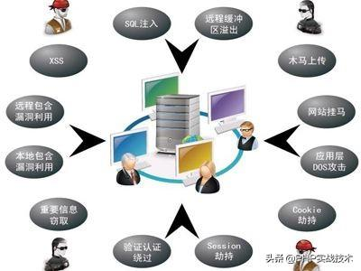 PHP实战之WEB网站常见受攻击方式及解决办法